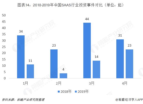 图表14:2018-2019年中国SAAS行业投资事件对比(单位:起)