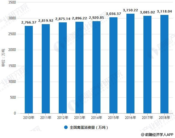 2010-2018年全国禽蛋消费量统计情况