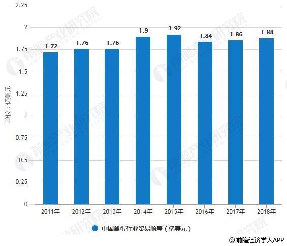 2011-2018年中国禽蛋行业贸易顺差统计及增长情况