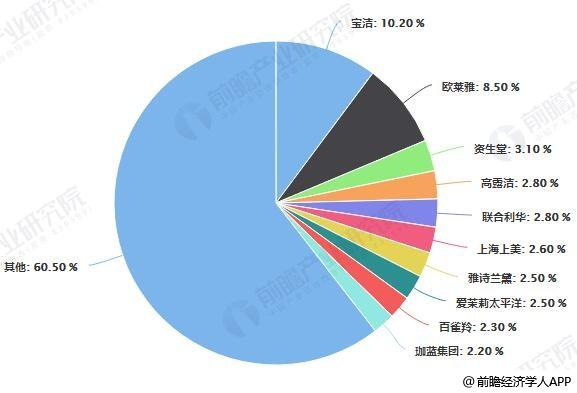 2018年中国日化产品品牌竞争格局分析情况