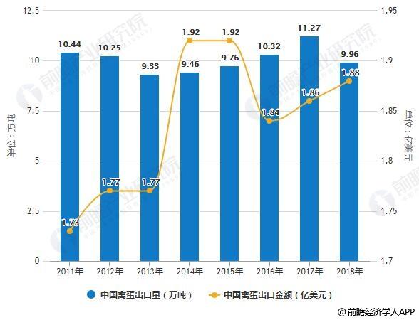 2011-2018年中国禽蛋出口量及金额统计情况