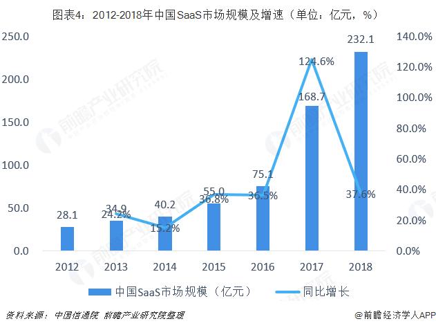 图表4:2012-2018年中国SaaS市场规模及增速(单位:亿元,%)