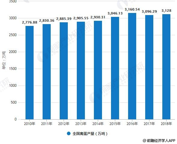 2010-2018年全国禽蛋产量统计情况