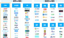 预见2019:《2019年中国SAAS产业全景图谱》(附市场规模、竞争格局、发展趋势)