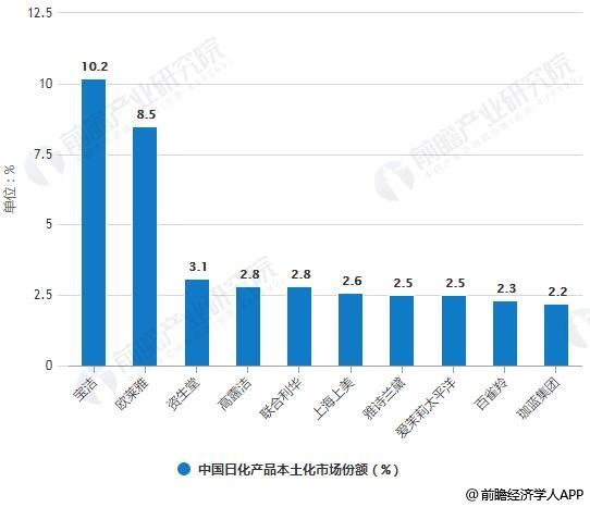 中韩日化产品本土化市场份额对比情况