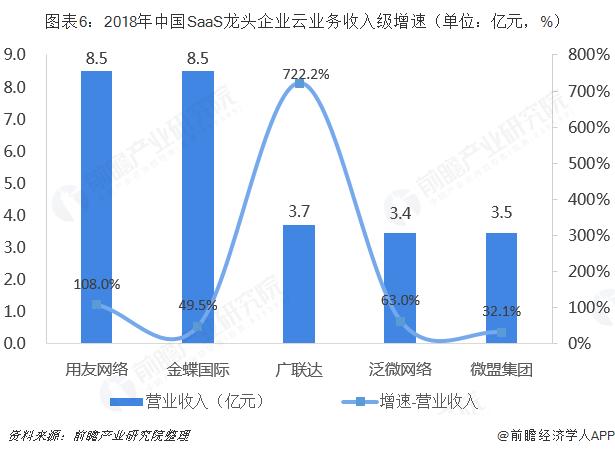 图表6:2018年中国SaaS龙头企业云业务收入级增速(单位:亿元,%)