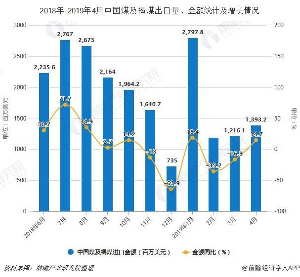 2018年-2019年4月中国煤及褐煤出口量、金额统计及增长情况