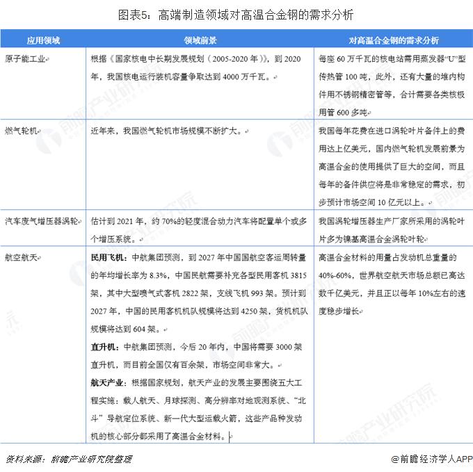 图表5:高端制造领域对高温合金钢的需求分析