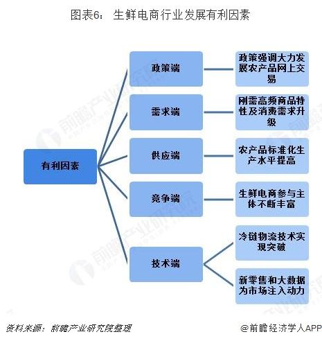 图表6: 生鲜电商行业发展有利因素
