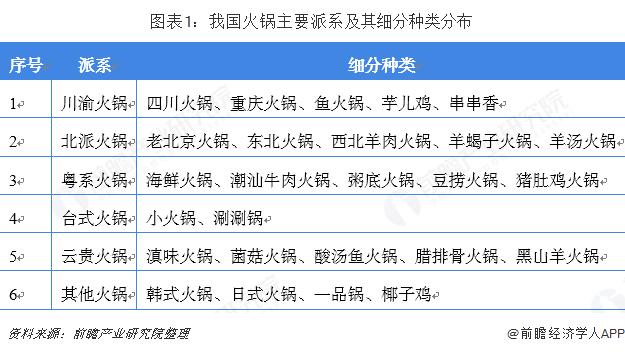 图表1:我国火锅主要派系及其细分种类分布
