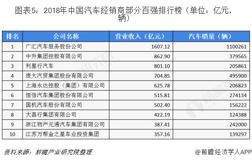 图表5:2018年中国汽车经销商部分百强排行榜(单位:亿元,辆)