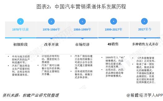 图表2:中国汽车营销渠道体系发展历程
