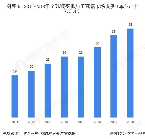 圖表3:2011-2018年全球精密機加工高端市場規模(單位:十億美元)