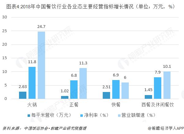 图表4:2018年中国餐饮行业各业态主要经营指标增长情况(单位:万元,%)