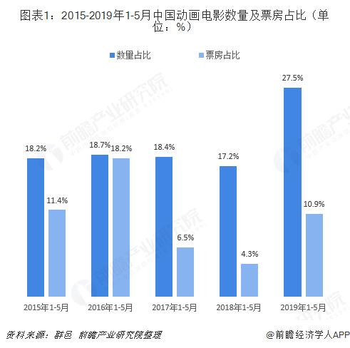 圖表1:2015-2019年1-5月中國動畫電影數量及票房占比(單位:%)