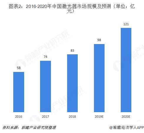 图表2:2016-2020年中国激光器市场规模及预测(单位:亿元)