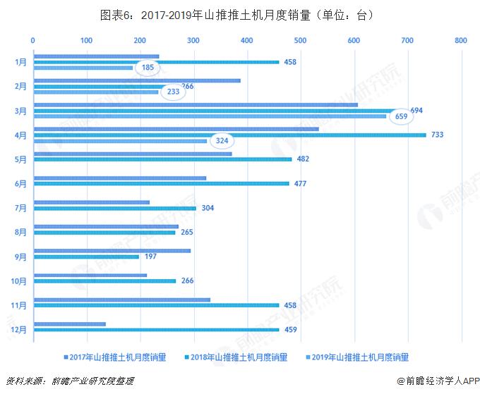 图表6:2017-2019年山推推土机月度销量(单位:台)