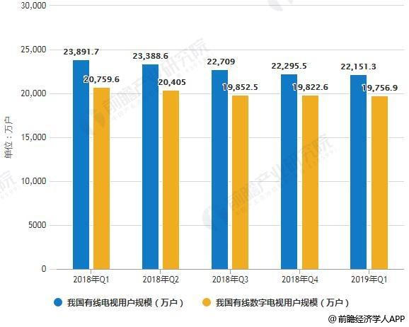 2018-2019年Q1我国有线电视用户规模统计情况