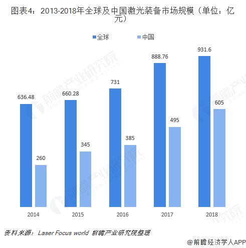 图表4:2013-2018年全球及中国激光装备市场规模(单位:亿元)