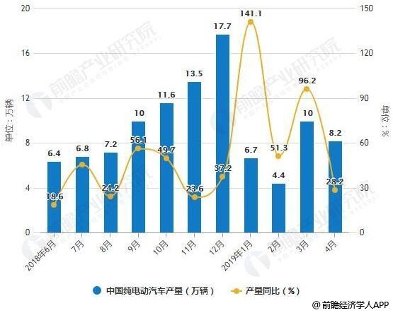 2018-2019年4月中国纯电动汽车产销量统计及增长情况