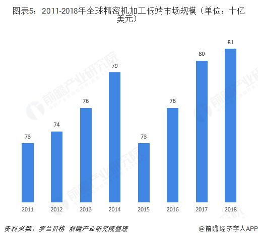 圖表5:2011-2018年全球精密機加工低端市場規模(單位:十億美元)