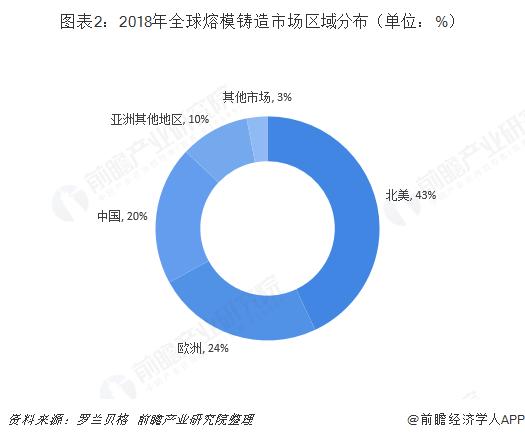 图表2:2018年全球熔模铸造市场区域分布(单位:%)