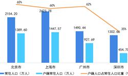 十张图带你看清深圳市消费情况 居住和食品烟酒为主要支出