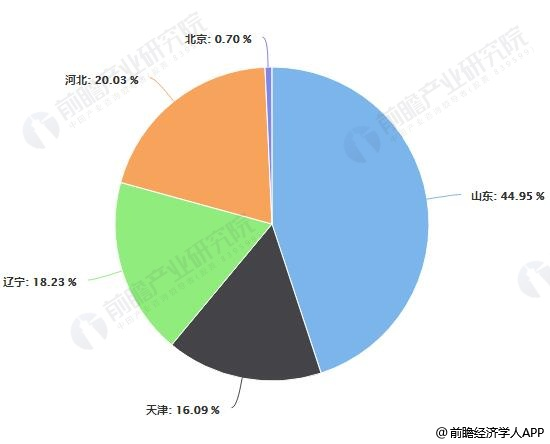 2017年环渤海地区热镀锌市场格局分析情况