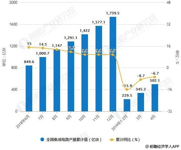 2018-2019年4月全国集成电路产量统计及增长情况