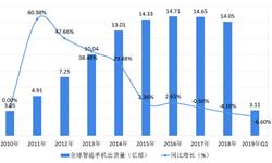 2018年全球智能手机行业市场格局与发展前景—华为超过苹果占全球19%的份额,全球智能手机竞争愈发激烈【组图】