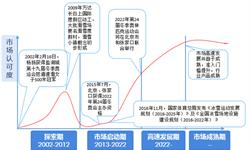 2018年冰雪行业市场格局与发展前景分析 未来市场机遇甚多【组图】
