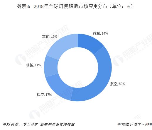 图表3:2018年全球熔模铸造市场应用分布(单位:%)