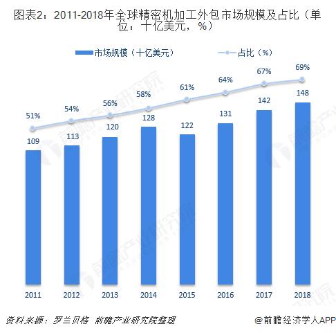 圖表2:2011-2018年全球精密機加工外包市場規模及占比(單位:十億美元,%)