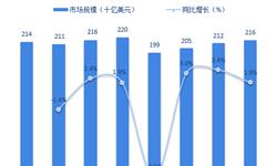 2018年全球精密机械加工行业市场规模与发展趋势分析 朝更高精度方向发展【组图】