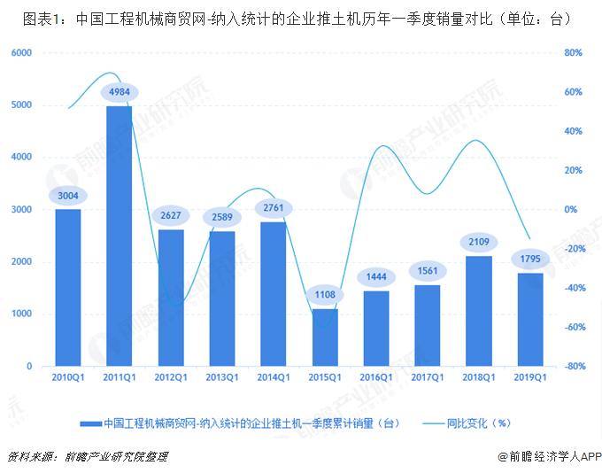 图表1:中国工程机械商贸网-纳入的企业推土机历年一季度销量对比(单位:台)