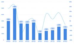 2019年1-4月<em>推土机</em>销量同比下滑27% 山推领先优势明显160马力最受市场欢迎