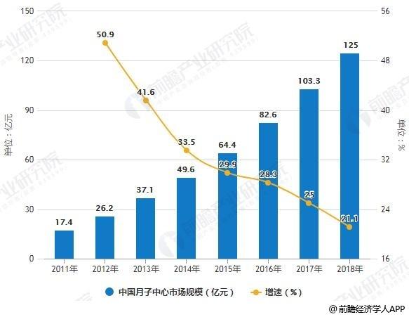 2011-2018年中国月子中心市场规模统计及增长情况预测