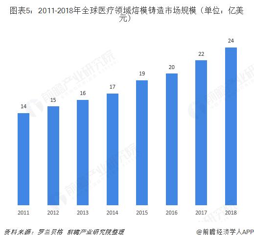 图表5:2011-2018年全球医疗领域熔模铸造市场规模(单位:亿美元)