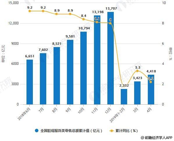 2018-2019年4月全国鞋帽服饰类零售总额统计及增长情况