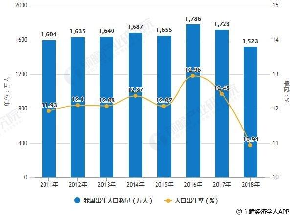 2011-2018年我国出生人口数量及人口出生率统计情况