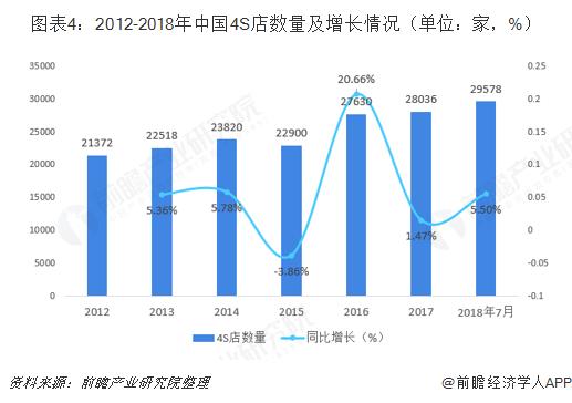 图表4:2012-2018年中国4S店数量及增长情况(单位:家,%)