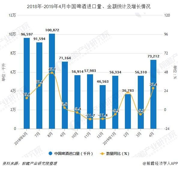 2018年-2019年4月中国啤酒进口量、金额统计及增长情况