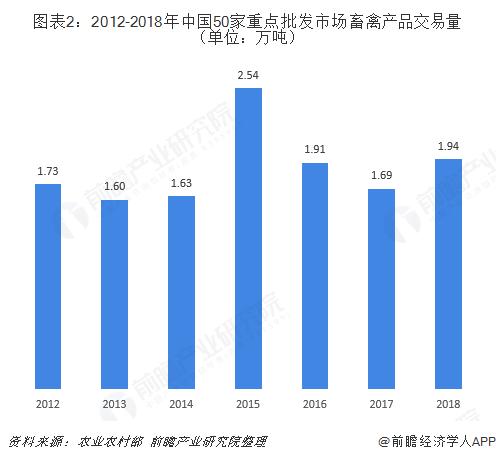 图表2:2012-2018年中国50家重点批发市场畜禽产品交易量(单位:万吨)