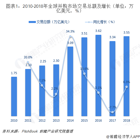 图表1:2010-2018年全球并购市场交易总额及增长(单位:万亿美元,%)