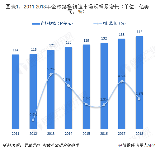 图表1:2011-2018年全球熔模铸造市场规模及增长(单位:亿美元,%)