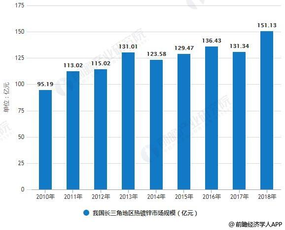 2010-2018年我国长三角地区热镀锌市场规模统计情况及预测