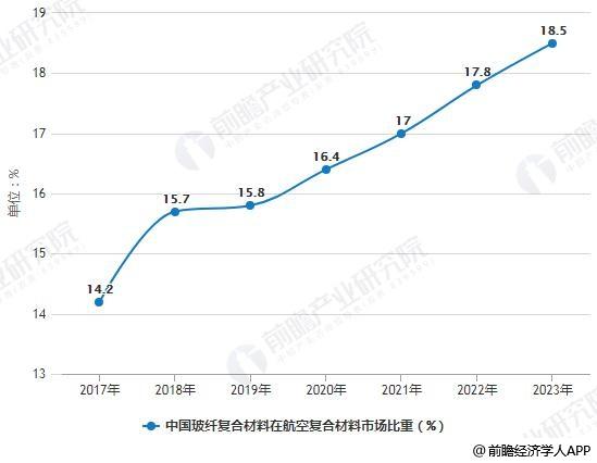 2013-2023年中国玻纤复合材料在航空复合材料市场比重统计情况及预测