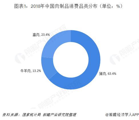 图表1:2018年中国肉制品消费品类分布(单位:%)