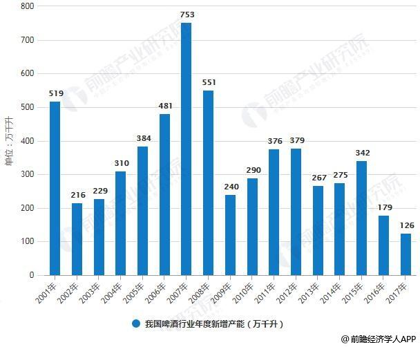2001-2017年我国啤酒行业年度新增产能统计情况