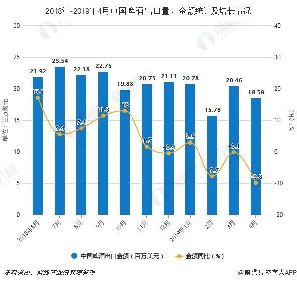 2018年-2019年4月中国啤酒出口量、金额统计及增长情况